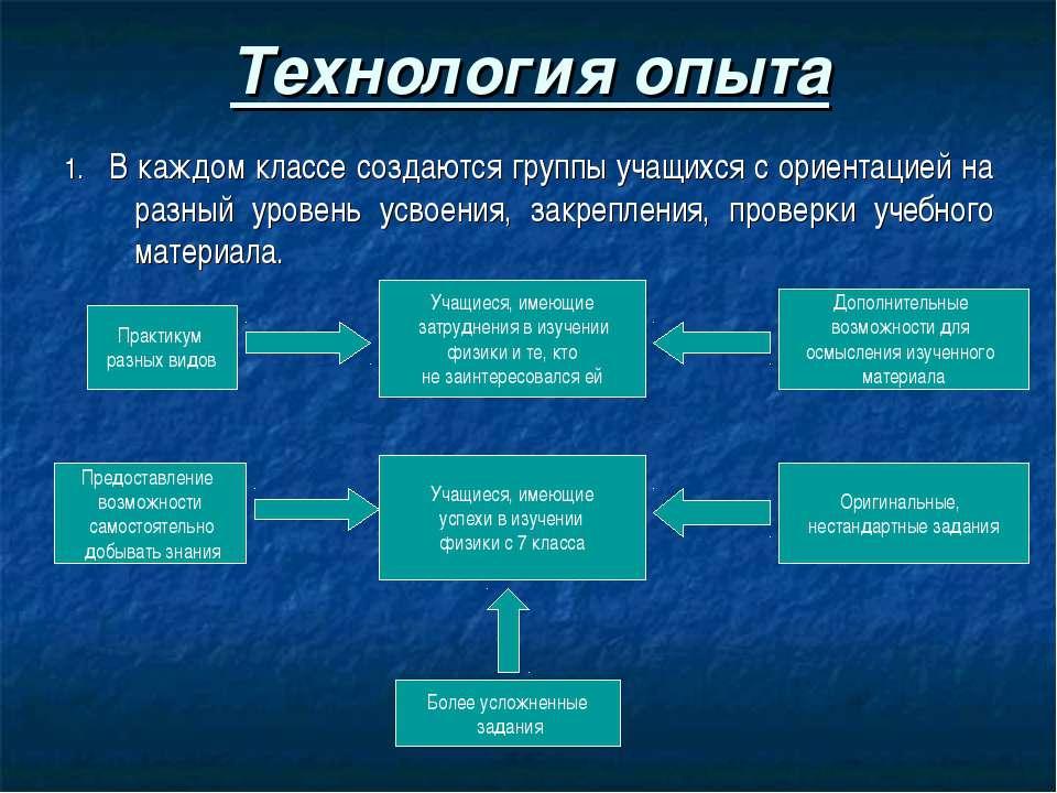 Технология опыта 1. В каждом классе создаются группы учащихся с ориентацией н...