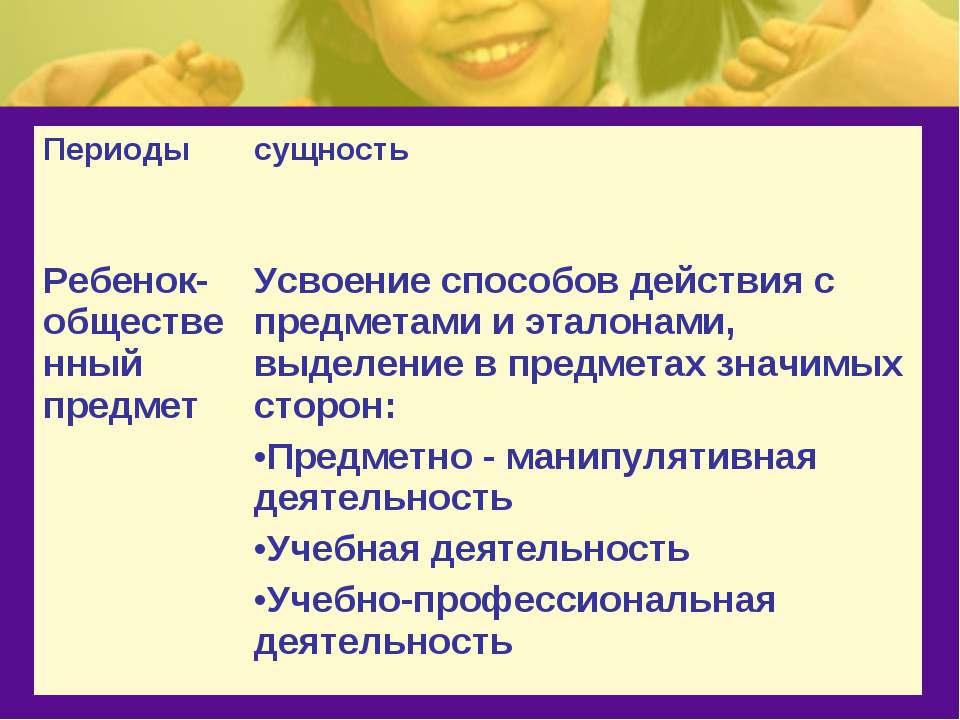 Периоды сущность Ребенок- общественный предмет Усвоение способов действия с п...