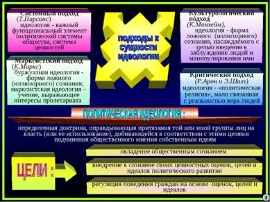 3 Системный подход (Т.Парсонс) идеология - важный функциональный элемент поли...