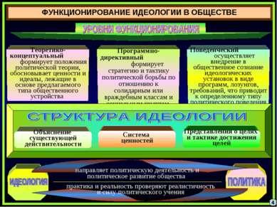 ФУНКЦИОНИРОВАНИЕ ИДЕОЛОГИИ В ОБЩЕСТВЕ 4 Теоретико-концептуальный формирует по...