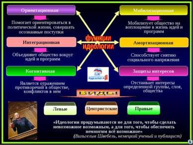 5 Ориентационная Амортизационная Интеграционная Мобилизационная Помогает орие...