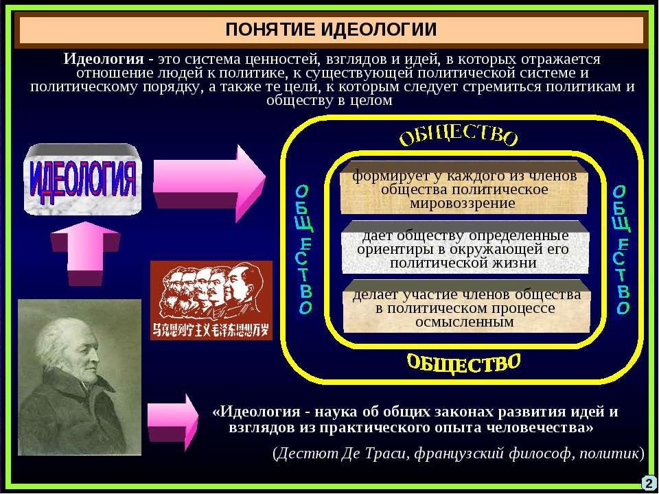ПОНЯТИЕ ИДЕОЛОГИИ 2 Идеология - это система ценностей, взглядов и идей, в кот...