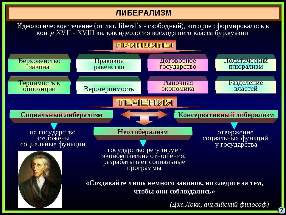 ЛИБЕРАЛИЗМ 7 Идеологическое течение (от лат. liberalis - свободный), которое ...
