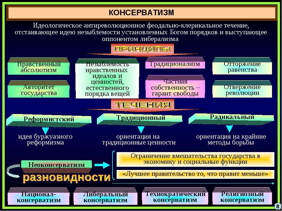 КОНСЕРВАТИЗМ 8 Идеологическое антиреволюционное феодально-клерикальное течени...