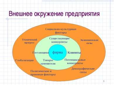 * Внешнее окружение предприятия Внешнее окружение предприятия Технический про...