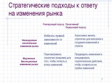 * Стратегические подходы к ответу на изменения рынка Реагирующий подход Проак...