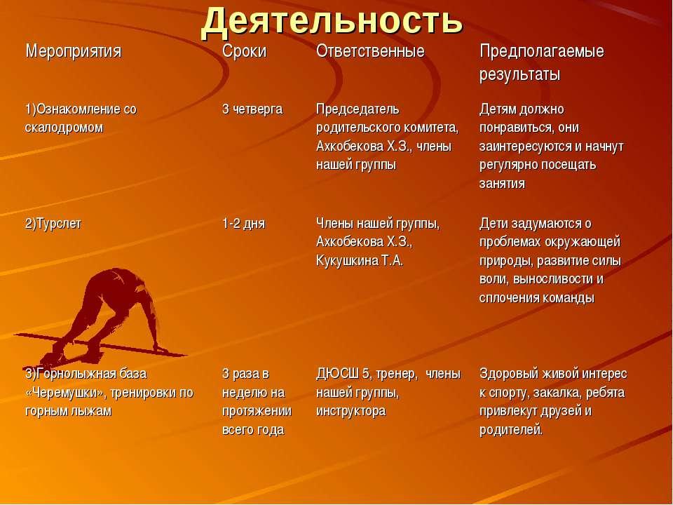 Деятельность Мероприятия Сроки Ответственные Предполагаемые результаты 1)Озна...