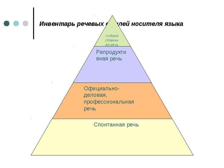 Инвентарь речевых стилей носителя языка