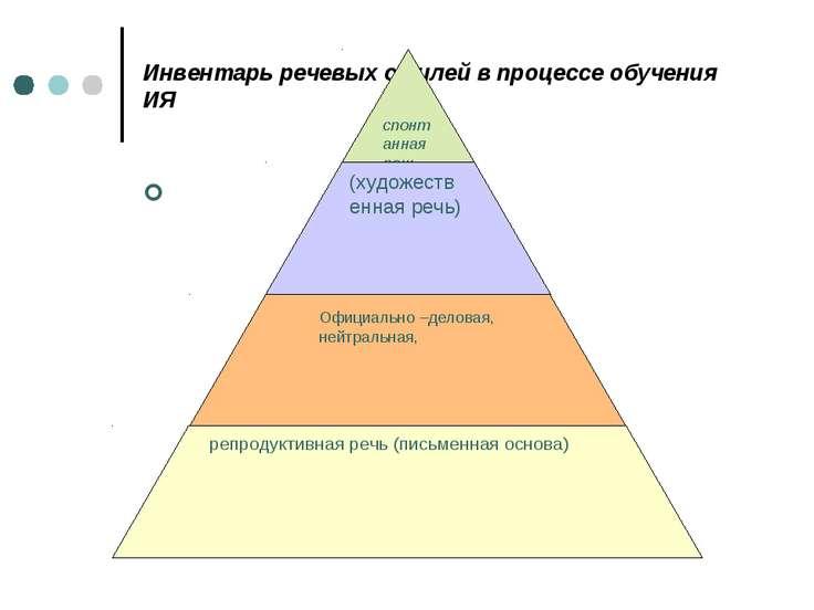 Инвентарь речевых стилей в процессе обучения ИЯ Официально –деловая, нейтраль...