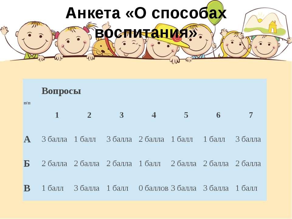 Анкета «О способах воспитания» п/п Вопросы 1 2 3 4 5 6 7 А 3 балла 1 балл 3 б...