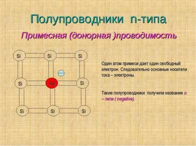 Полупроводники n-типа Si Si Si Si AS Si Si Si Si Один атом примеси дает один ...