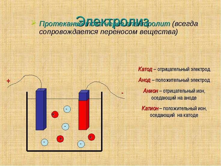 Электролиз Протекание тока через электролит (всегда сопровождается переносом ...
