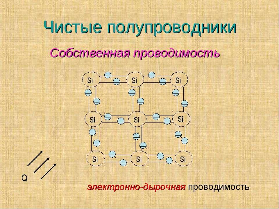 Чистые полупроводники + Q Si Si Si Si Si Si Si Si Si электронно-дырочная пров...
