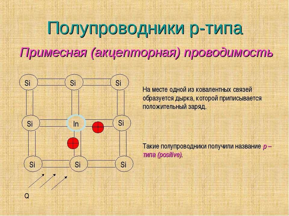 Полупроводники p-типа Si Si Si Si In Si Si Si Si На месте одной из ковалентны...