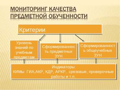 Критерии Уровень знаний по учебным предметам Сформированность предметных ЗУН ...