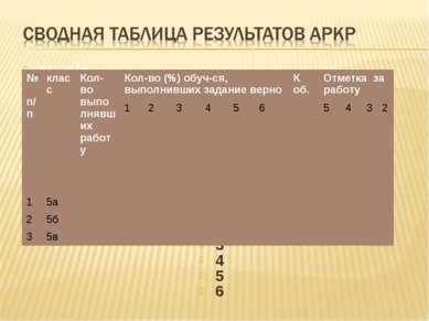 № п/п Ф.И обучающегося Количество баллов за выполненные задания Общая сумма б...