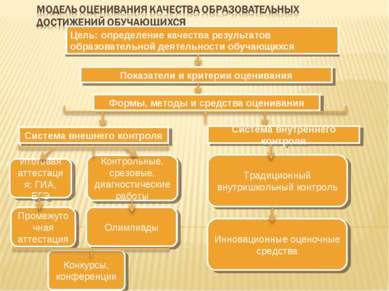 Цель: определение качества результатов образовательной деятельности обучающих...