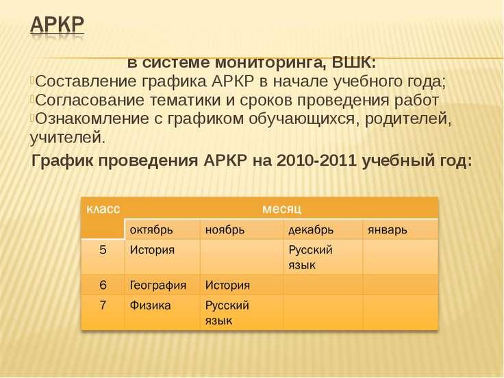 в системе мониторинга, ВШК: Составление графика АРКР в начале учебного года; ...