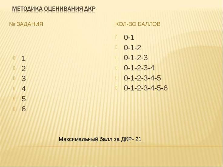 № ЗАДАНИЯ КОЛ-ВО БАЛЛОВ 1 2 3 4 5 6 0-1 0-1-2 0-1-2-3 0-1-2-3-4 0-1-2-3-4-5 0...