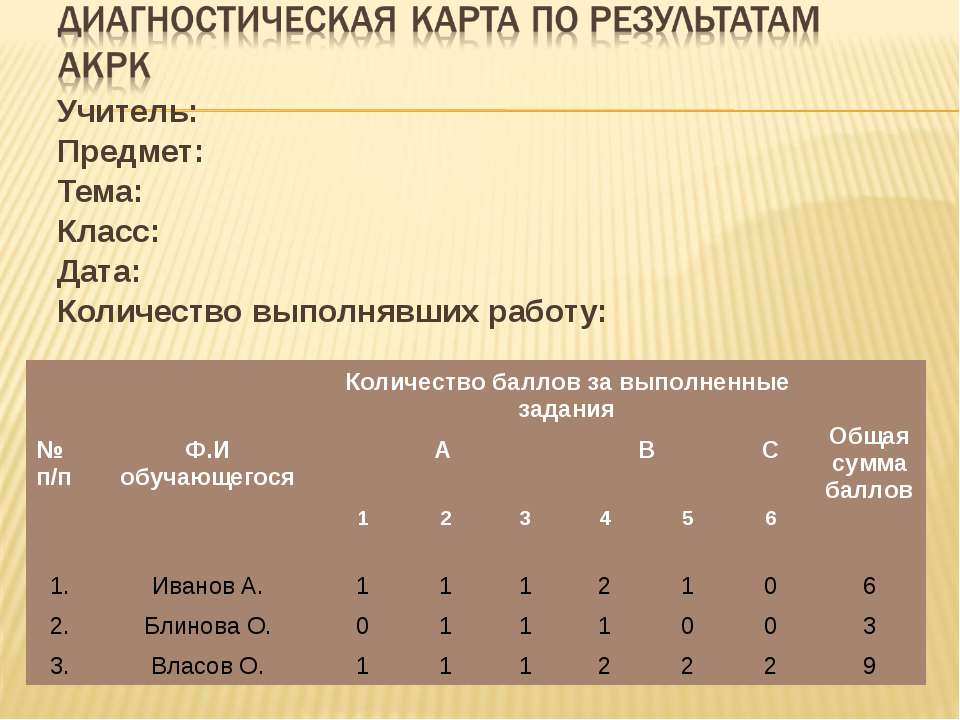 Учитель: Предмет: Тема: Класс: Дата: Количество выполнявших работу: № п/п Ф.И...