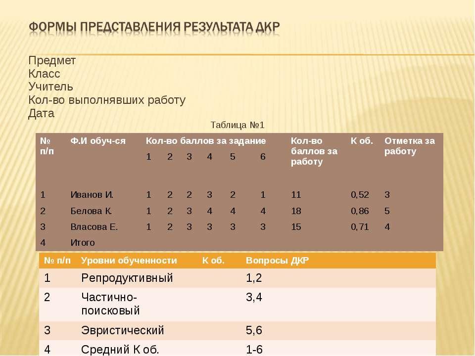 Предмет Класс Учитель Кол-во выполнявших работу Дата Таблица №1 № п/п Ф.И обу...
