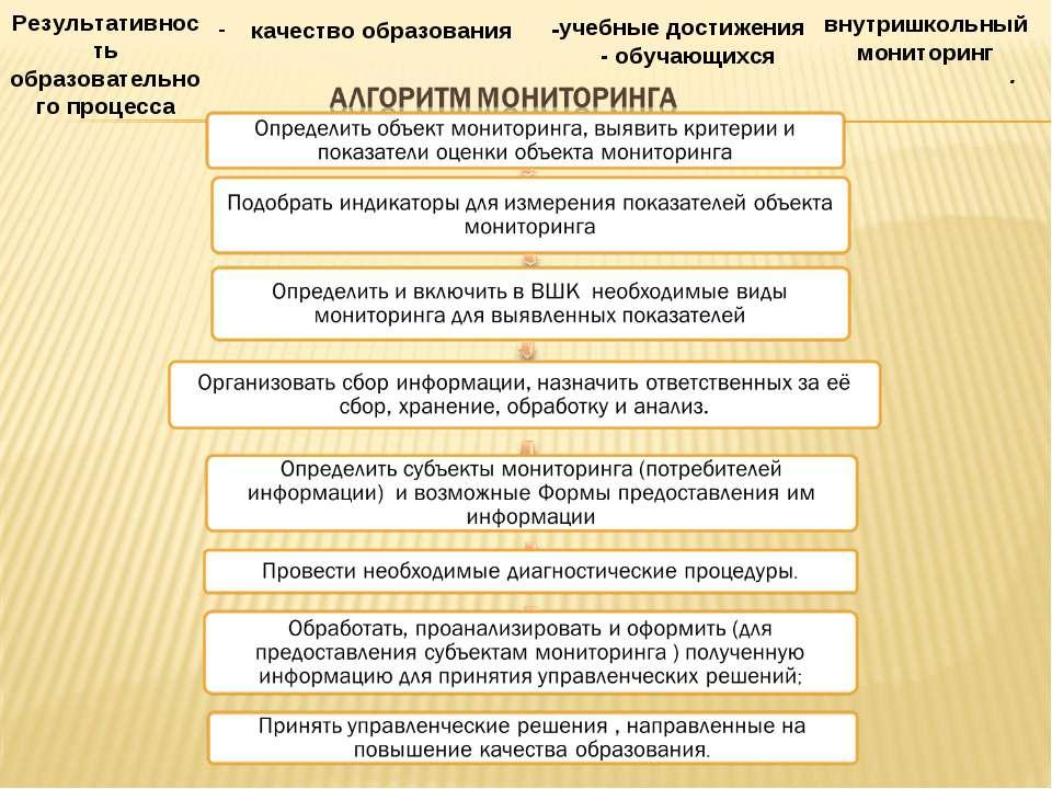 . Результативность образовательного процесса качество образования - учебные д...