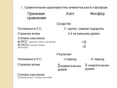 I. Сравнительная характеристика элементов азота и фосфора Признаки сравнения ...