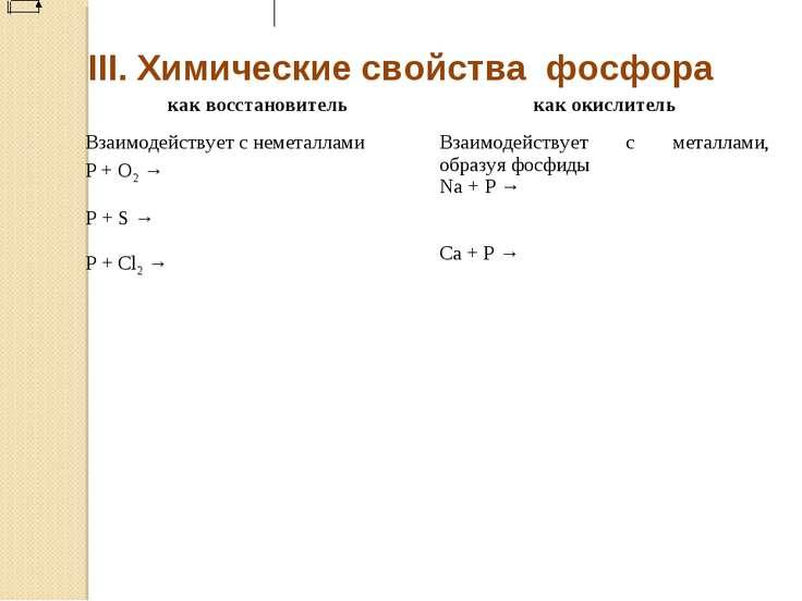 III. Химические свойства фосфора как восстановитель как окислитель Взаимодейс...