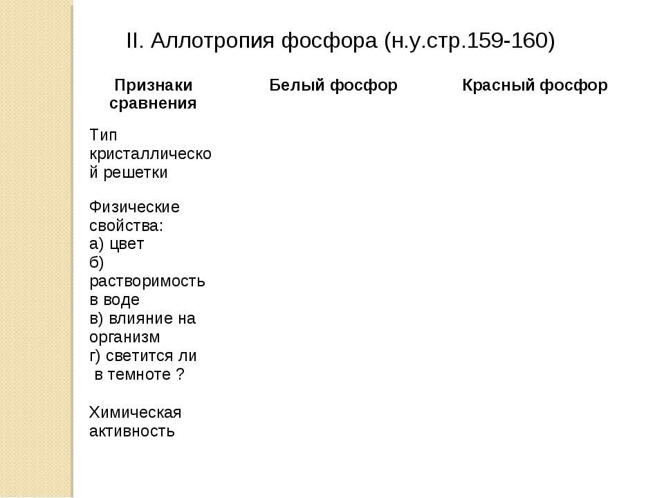 II. Аллотропия фосфора (н.у.стр.159-160) Признаки сравнения Белый фосфор Крас...