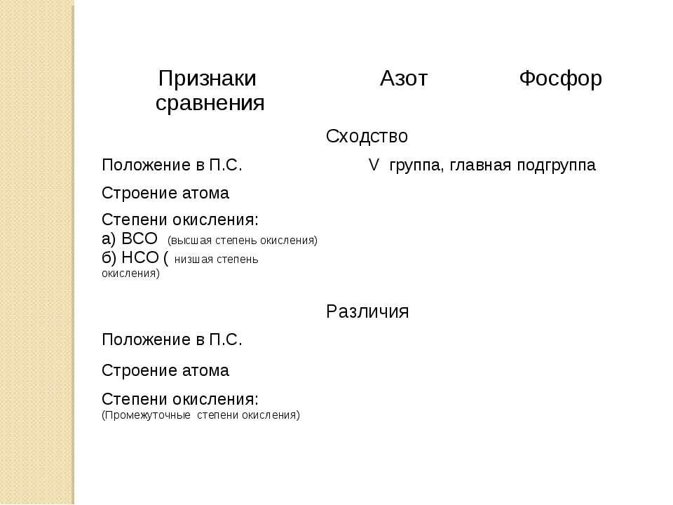 Признаки сравнения Азот Фосфор Сходство Положение в П.С. V группа, главная по...