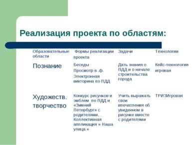 Реализация проекта по областям: