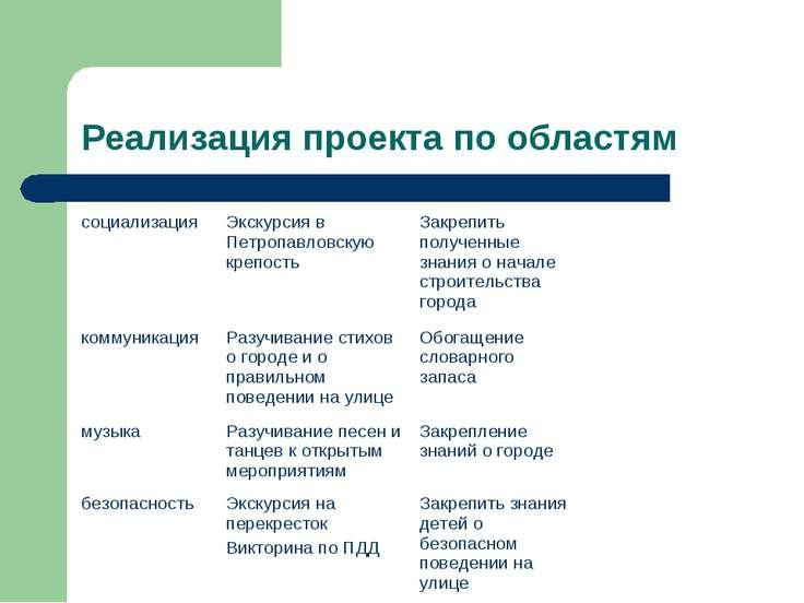 Реализация проекта по областям