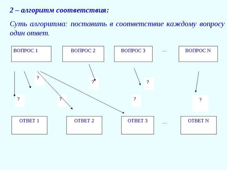 2 – алгоритм соответствия: Суть алгоритма: поставить в соответствие каждому в...