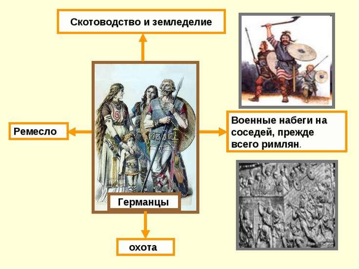 Скотоводство и земледелие охота Военные набеги на соседей, прежде всего римля...