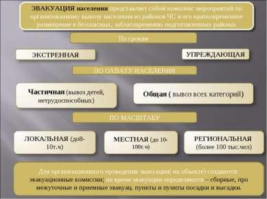 ЭВАКУАЦИЯ населения представляет собой комплекс мероприятий по организованном...