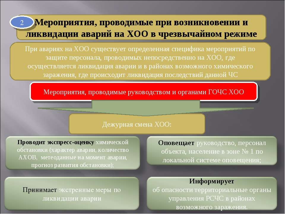 Мероприятия, проводимые при возникновении и ликвидации аварий на XOО в чрезвы...