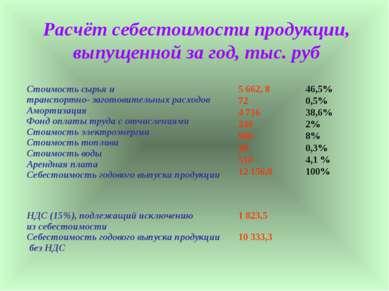Расчёт себестоимости продукции, выпущенной за год, тыс. руб Стоимость сырья и...