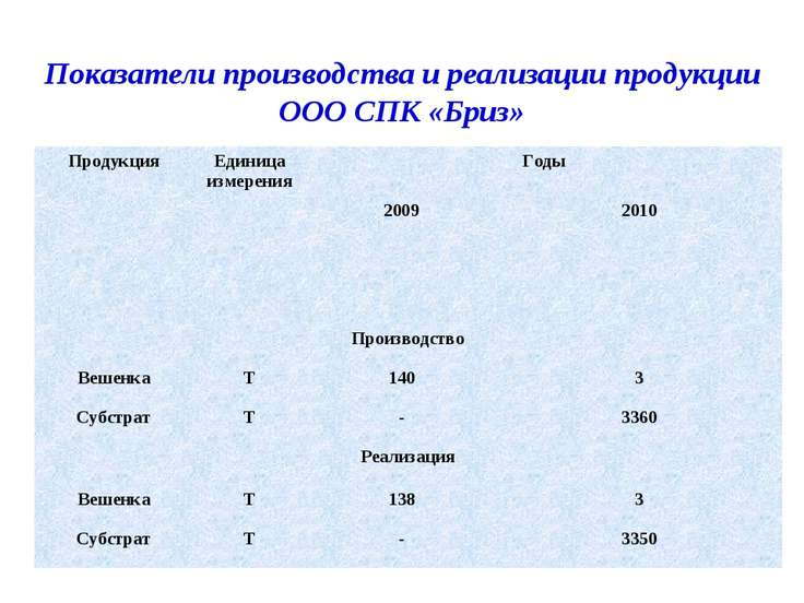 Показатели производства и реализации продукции ООО СПК «Бриз» Продукция Едини...
