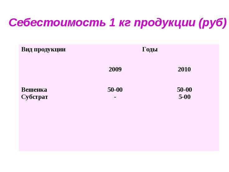 Себестоимость 1 кг продукции (руб) Вид продукции Годы 2009 2010 Вешенка Субст...