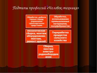 . Подтипы профессий «Человек-техника»
