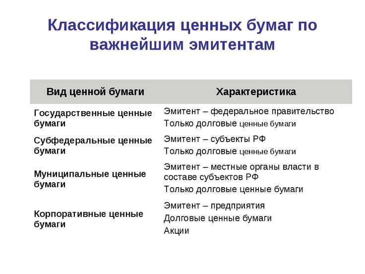 Классификация ценных бумаг по важнейшим эмитентам Вид ценной бумаги Характери...