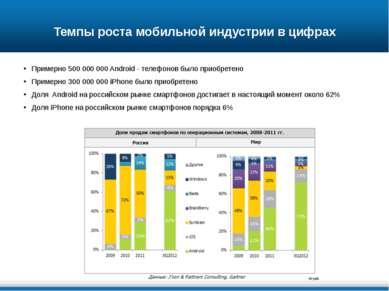 Темпы роста мобильной индустрии в цифрах Примерно 500 000 000 Android - телеф...