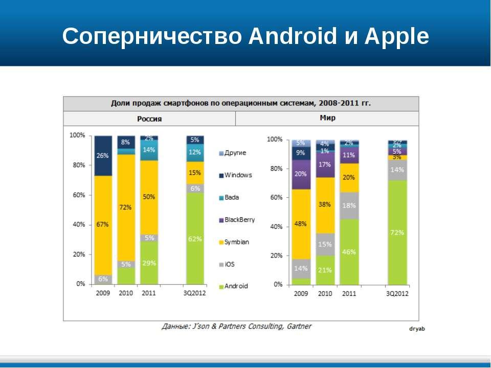 Соперничество Android и Apple