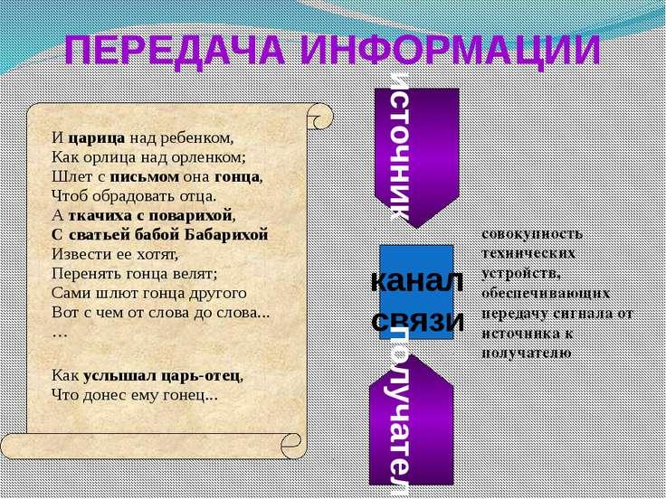 ПЕРЕДАЧА ИНФОРМАЦИИ источник канал связи получатель совокупность технических ...