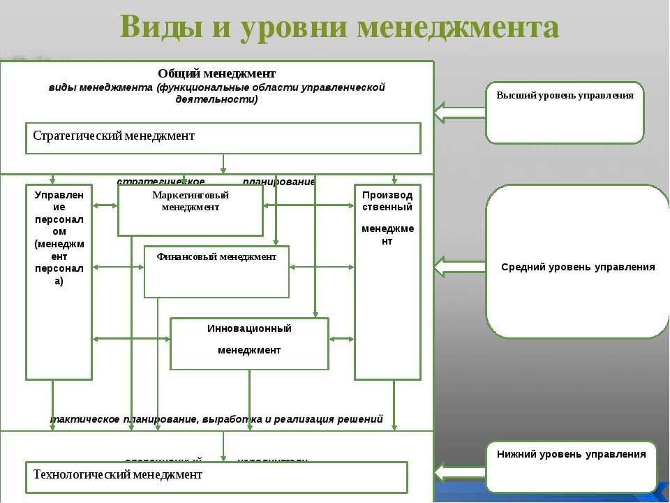 Виды и уровни менеджмента Общий менеджмент виды менеджмента (функциональные о...