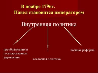 В ноябре 1796г. Павел становится императором Внутренняя политика преобразован...
