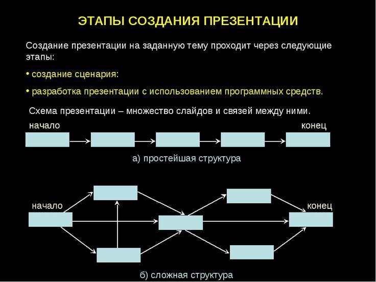 ЭТАПЫ СОЗДАНИЯ ПРЕЗЕНТАЦИИ Создание презентации на заданную тему проходит чер...