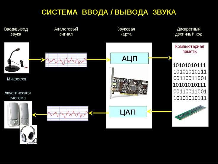 СИСТЕМА ВВОДА / ВЫВОДА ЗВУКА Микрофон Звуковая карта Акустическая система АЦП...