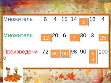 12 80 90 7 3 54 25 Множитель 6 4 15 14 18 4 Множитель 20 6 30 3 Произведение ...
