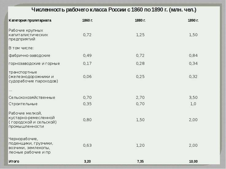 Численность рабочего класса России с 1860 по 1890 г. (млн. чел.) Категория пр...